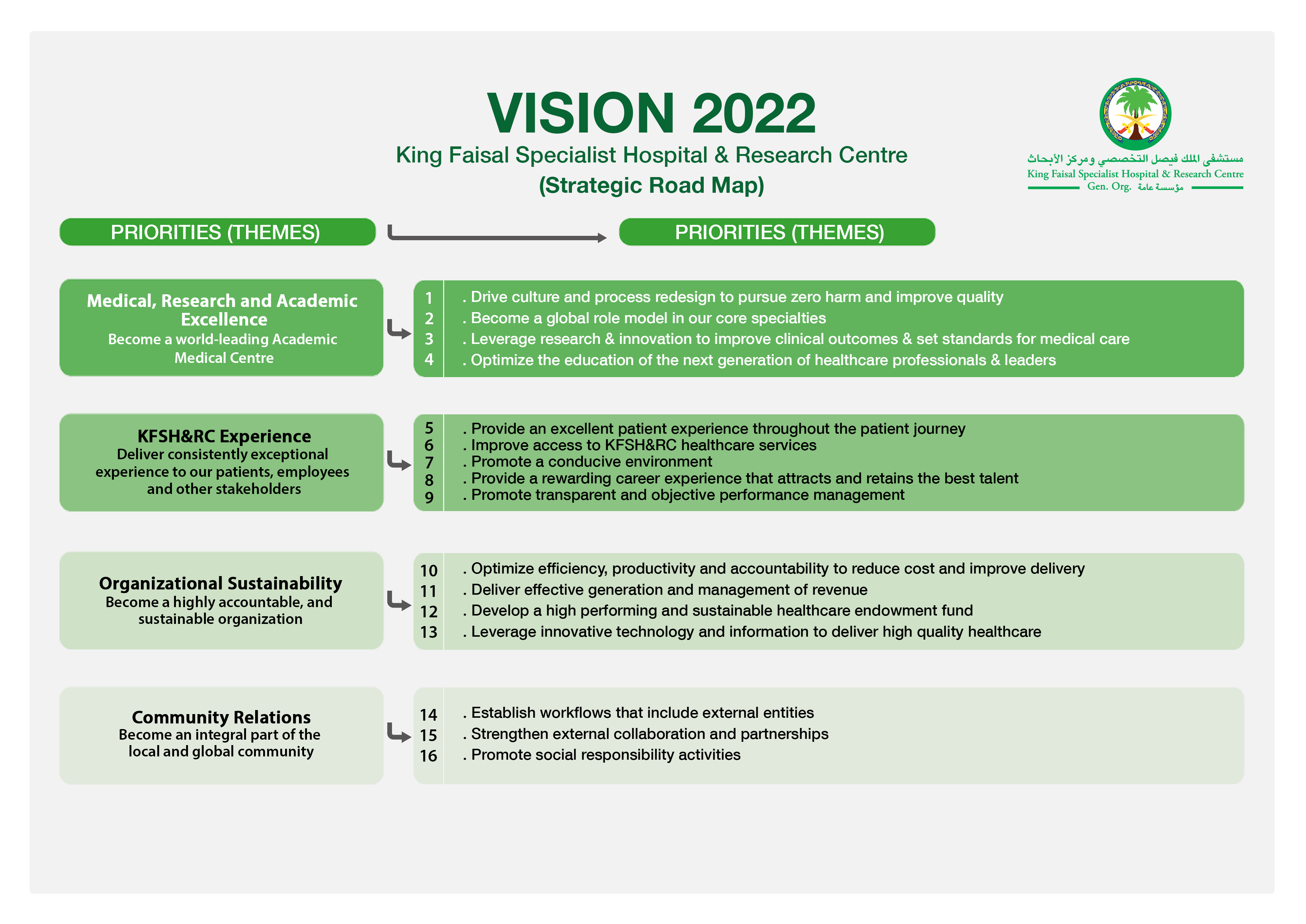 Strategic Plan | King Faisal Specialist Hospital & Research